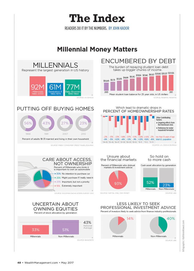 wealth management millennial investing 2017