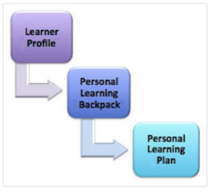 Learner Profile Personal Learning Backpack Personal Learning Plan