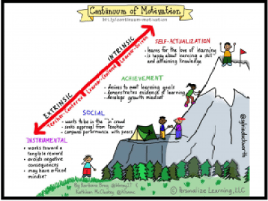continuum of motivation