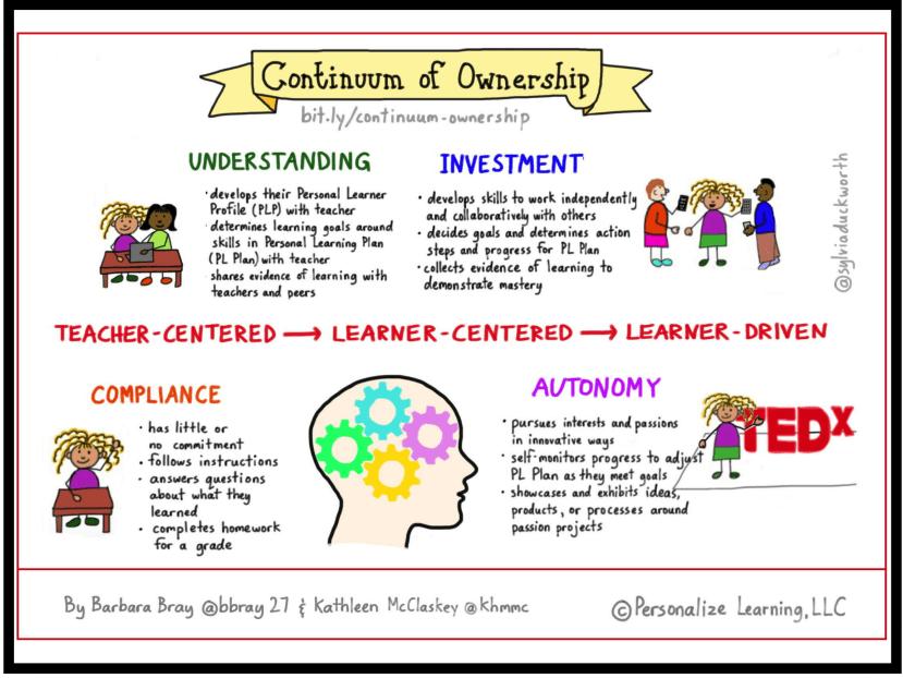continuum of ownership