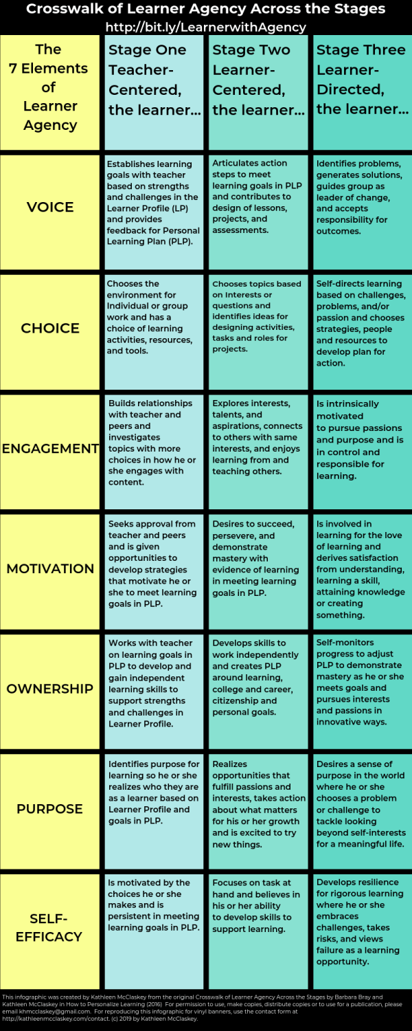 Agency across the stages of personalized learning environments