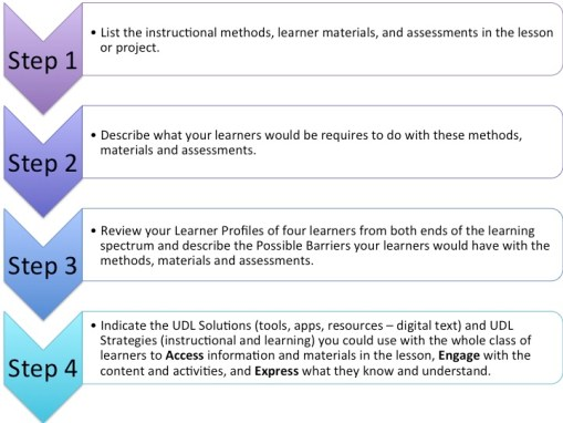 UDL Lesson Review Process