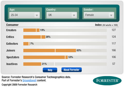 Forrester Groundswell tool example