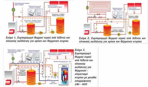 συστήματος θέρμανσης-1