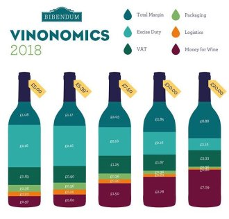 Why I buy my wine from Calais, France, it is much better value than the UK