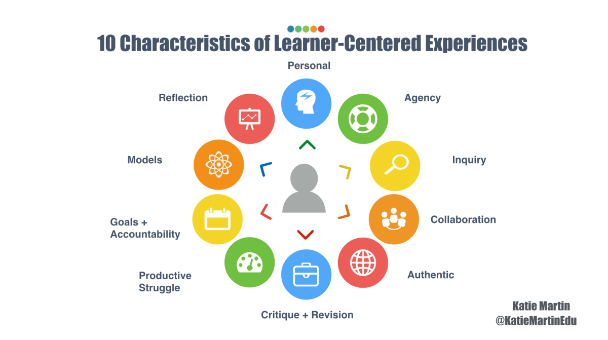 10 Characteristics of Learner Centered Experiences