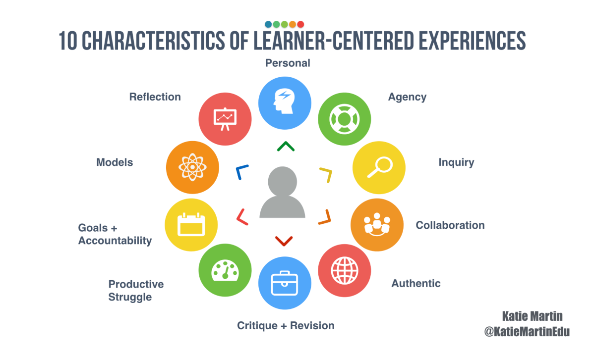 10 Characteristics of Professional Learning that Inspires Learner-Centered Innovation