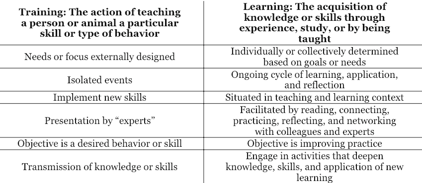 Training versus Learning