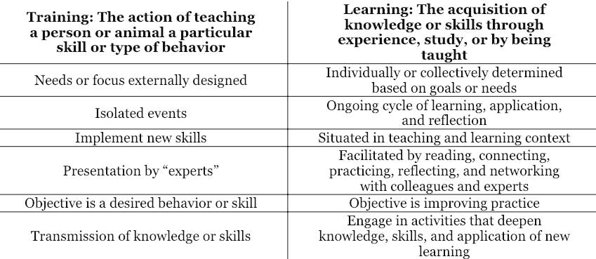 Training versus Learning