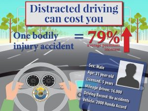 Cost of Distraction Driving