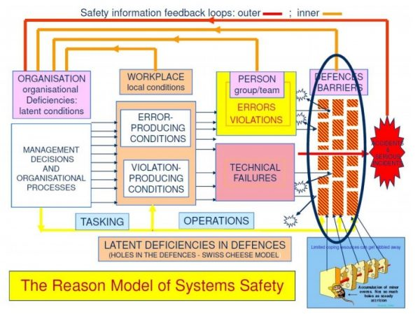reason model of system safety