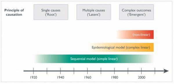 Sejarah model penyebab kecelakaan kerja k3