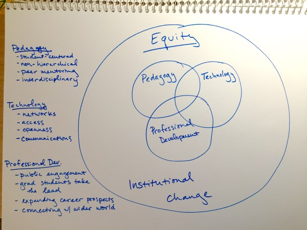 Sketch of three interlocking circles labeled Pedagogy, Technology, and Professional Development