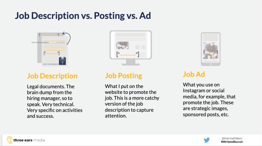 Difference between job description job posting and job ad