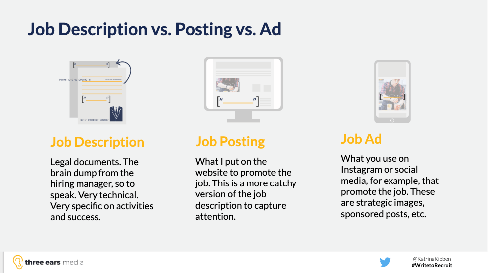 Difference between job description job posting and job ad