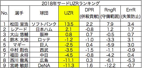 2018年UZRランキングサードの画像