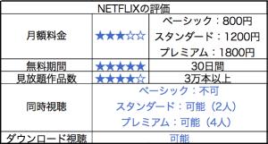 NETFLIXの評価をまとめた画像
