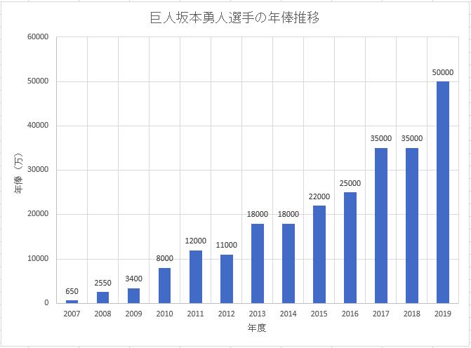 巨人(読売ジャイアンツ)坂本勇人選手の年俸推移のグラフ
