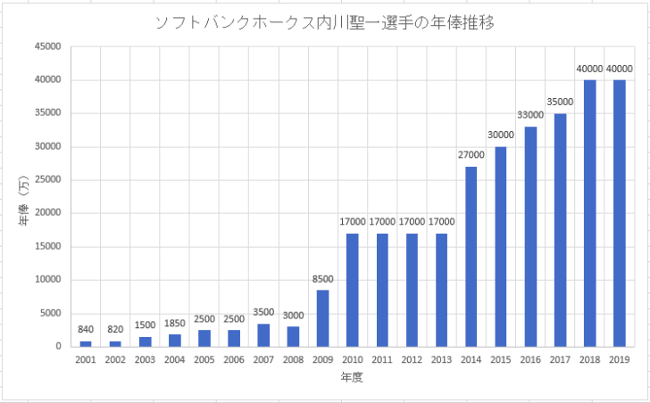 福岡ソフトバンクホークス内川聖一選手のこれまでの年俸推移のグラフ画像