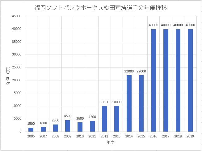 福岡ソフトバンクホークス松田宣浩選手のこれまでの年俸推移のグラフ画像