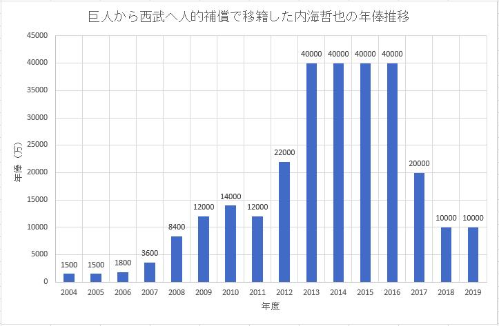 巨人から西武ライオンズへ人的補償で移籍した内海哲也選手のこれまでの年俸推移のグラフ画像