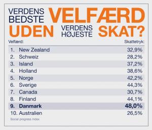 verdens bedste velfærd uden verden højeste skat - model - design by ComputerArts.dk