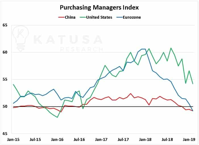 Purchasing Managers Index