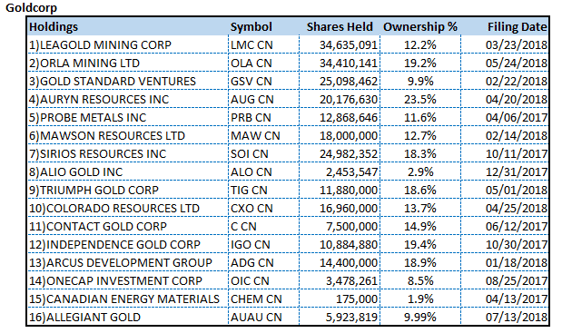 Goldcorp holdings