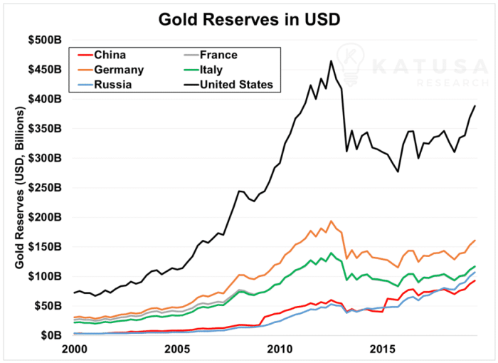 Graph of Gold Reserves in USD
