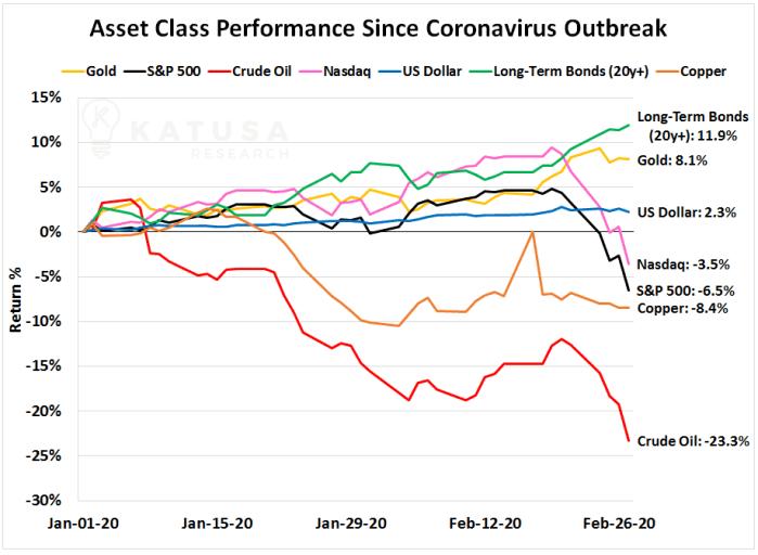 Asset Class Performance Since Coronavirus Outbreak Graph