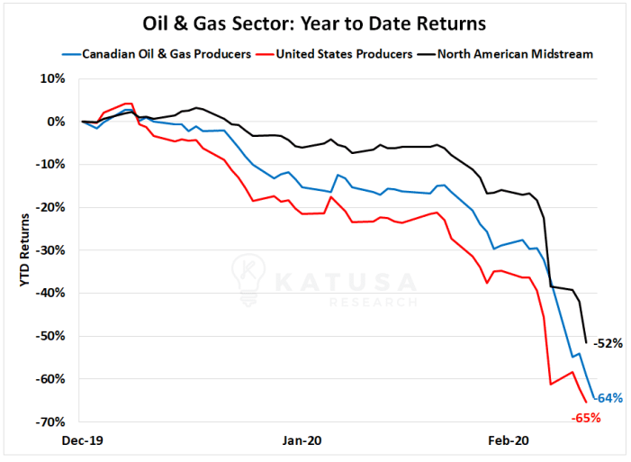 Oil & Gas Sector: YTD Returns