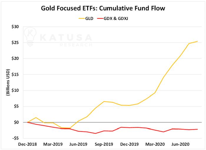 Gold Focused ETFs: Cumulative Fund Flow