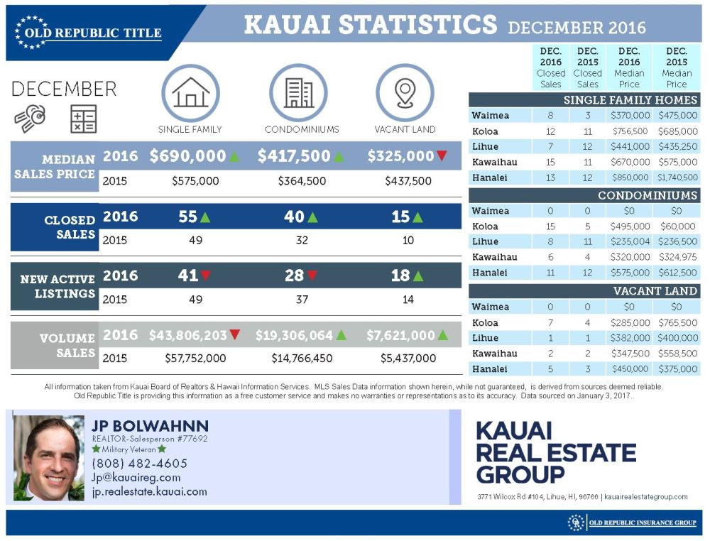 December Kauai Real Estate Statistics