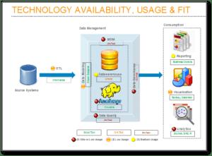 Technology Gap Analysis