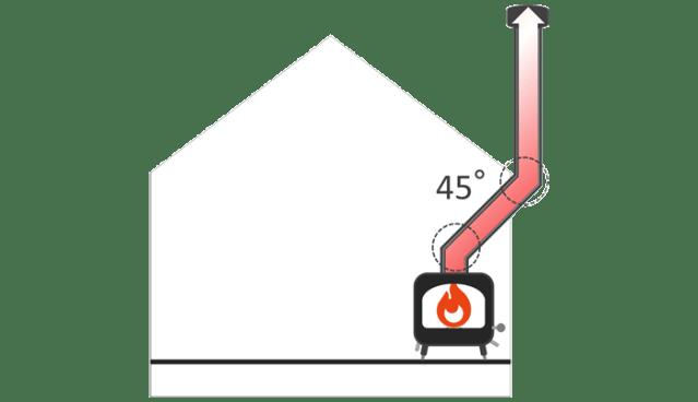 煙突の折り曲げ角度は45度で