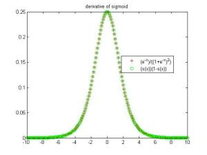 derivative_of_sigmoid_two_ways