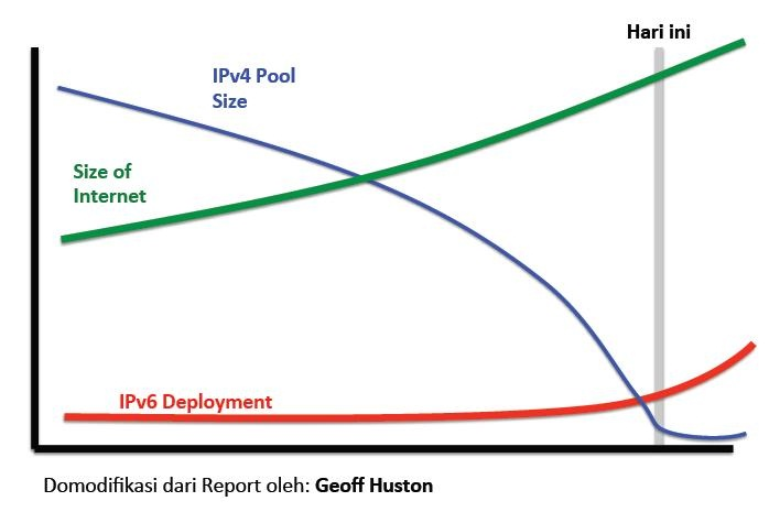 Implementasi IPv6 (3/5)