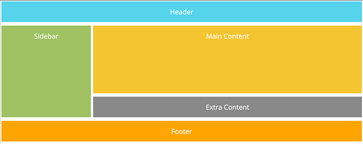 Image borrowed from https://getflywheel.com/layout/css-grid-layouts-how-to/