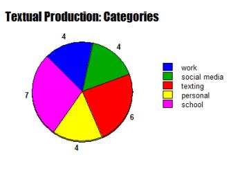textual-production-pie-chart-categories