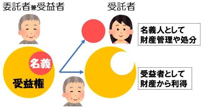家族信託の説明a