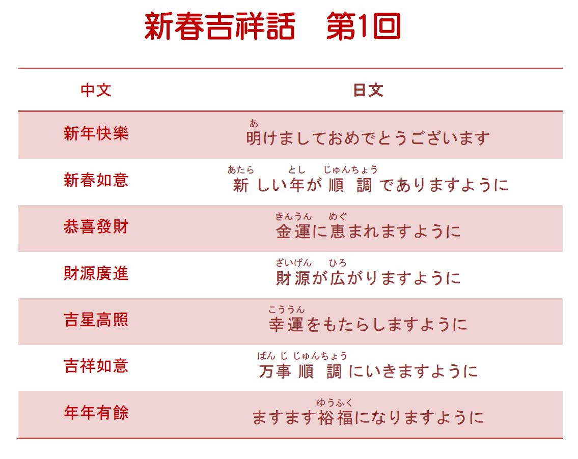 「新春吉祥話!」 | 音速語言學習(日語)