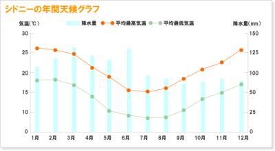 フィンガーライムの栽培·育て方を解説【原産国と日本の環境を比較して分かったこと】 835