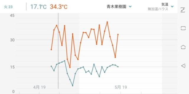 【フィンガーライムの灌水方法】ポット栽培における季節ごとの灌水回数と時間 45