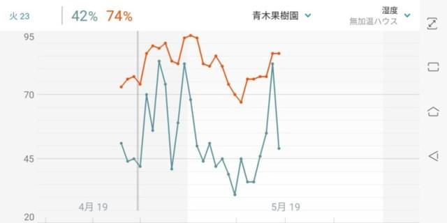 【フィンガーライムの灌水方法】ポット栽培における季節ごとの灌水回数と時間 46