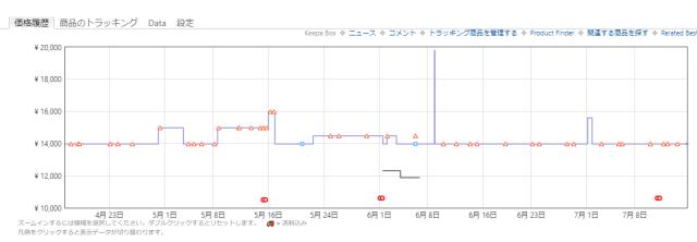 【Amazonプライムデー】Keepaで確認した本当に安くなっている商品 124