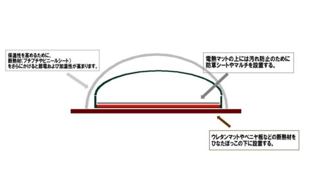 ひなたぼっこ900 HB-20の性能と組み立て方を解説【らくらく園芸マット】 323