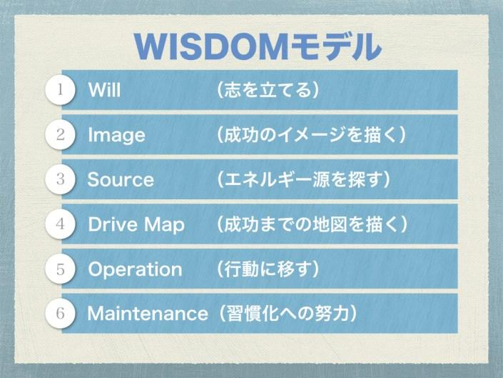 WISDOMモデル
