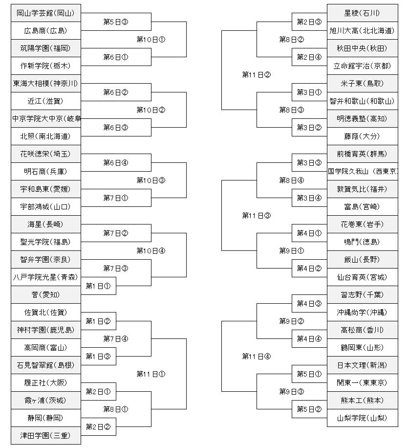 2019甲子園トーナメント表