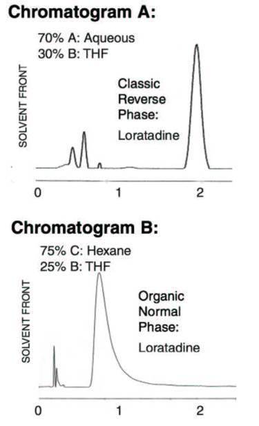 Loratadine Chromatogram