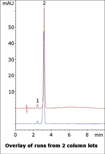 Famotidine Tablet Chromatogram